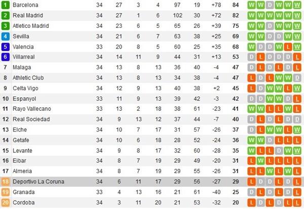 Hasil Klasemen Liga Spanyol Real Madrid vs Almeria Berakhir 3-0 2