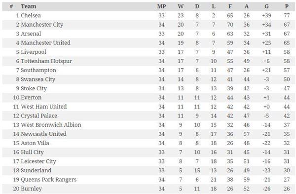 Hasil dan Klasemen Liga Inggris di Pekan ke -33
