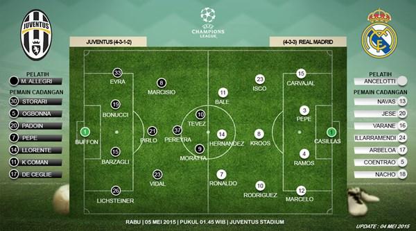 Juventus vs Real Madrid Ini Dia Prakiraan Susunan Pemainnya 2