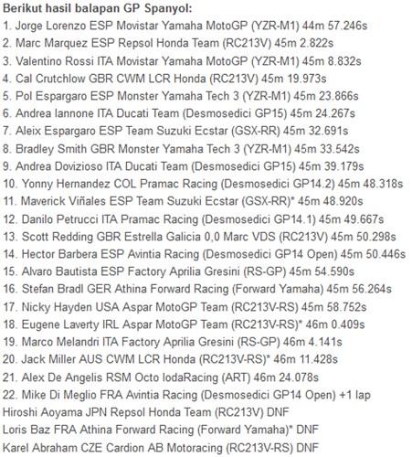 hasil lomba Motogp jerez spanyol 2015