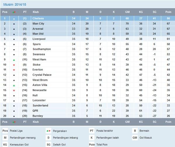klasemen liga inggris 3 mei 2015
