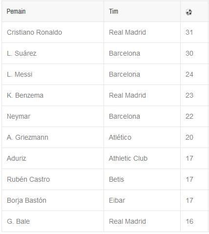 Daftar top skor liga spanyol la liga