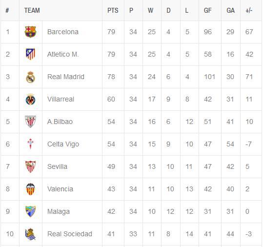 Klasemen liga spanyol la liga