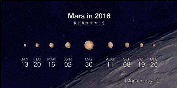 Berada dalam Segaris, Planet Mars Bakal 'Sinari' Bumi pada 30 Mei 2016