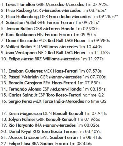 hasil kualifikasi GP Austria