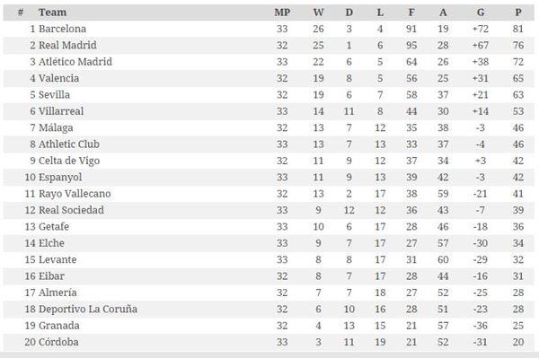 Hasil dan Klasemen Liga Spanyol di Jornada ke-33