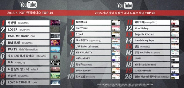 Big Bang Pecundangi EXO dalam MV Terpopuler 2015 Versi Youtube